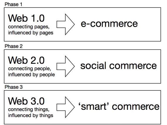 SocialCommerceToday
