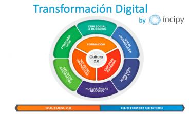 Transformacion-Digital-Incipy
