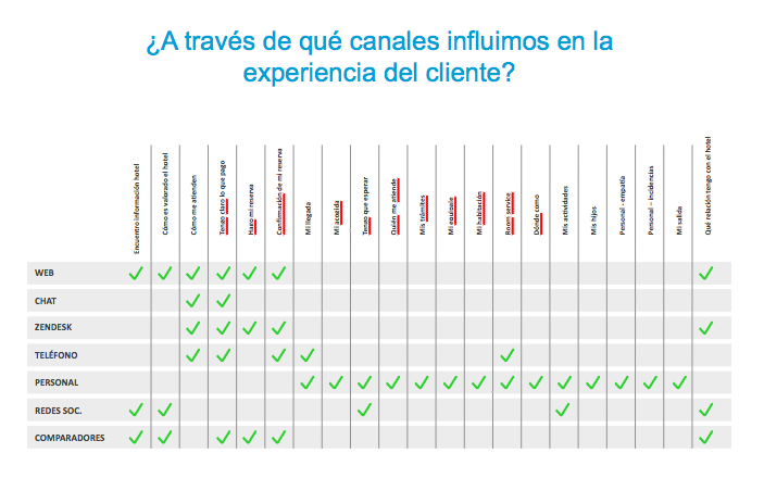 social crm canales