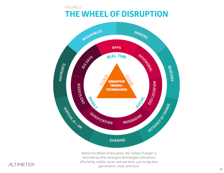 wheel of disruption