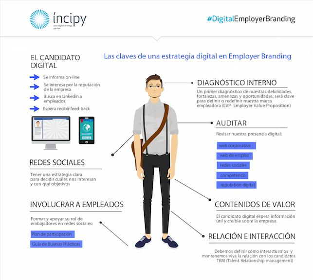 digitalemployerbranding