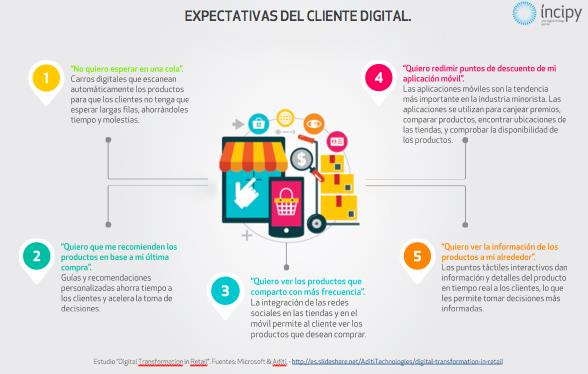 expectativas cliente digital