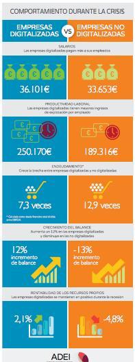 infografia empresas digitalizadas