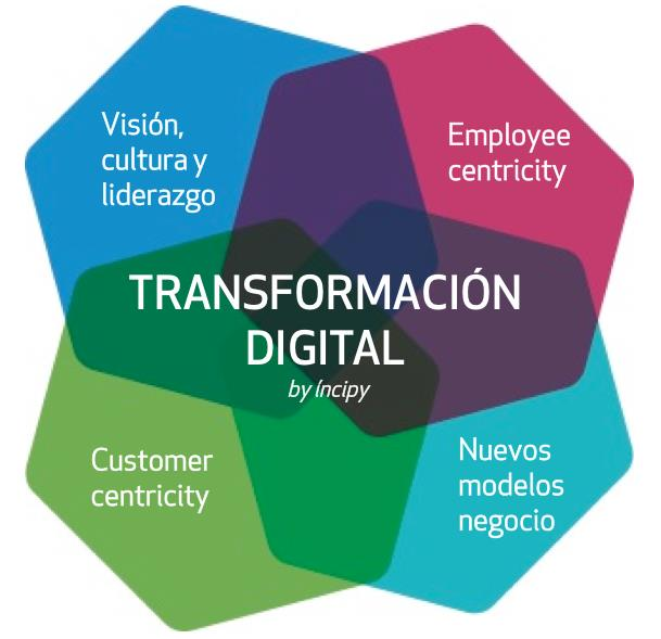 ejes transformación digital empresas