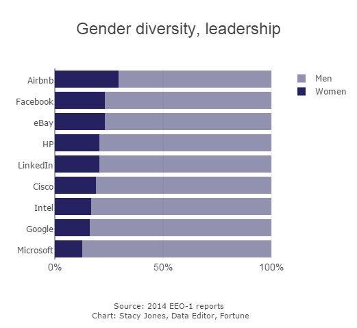 GenderDiversity