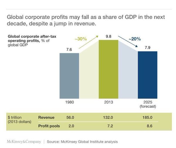 Globalcorporateprofits
