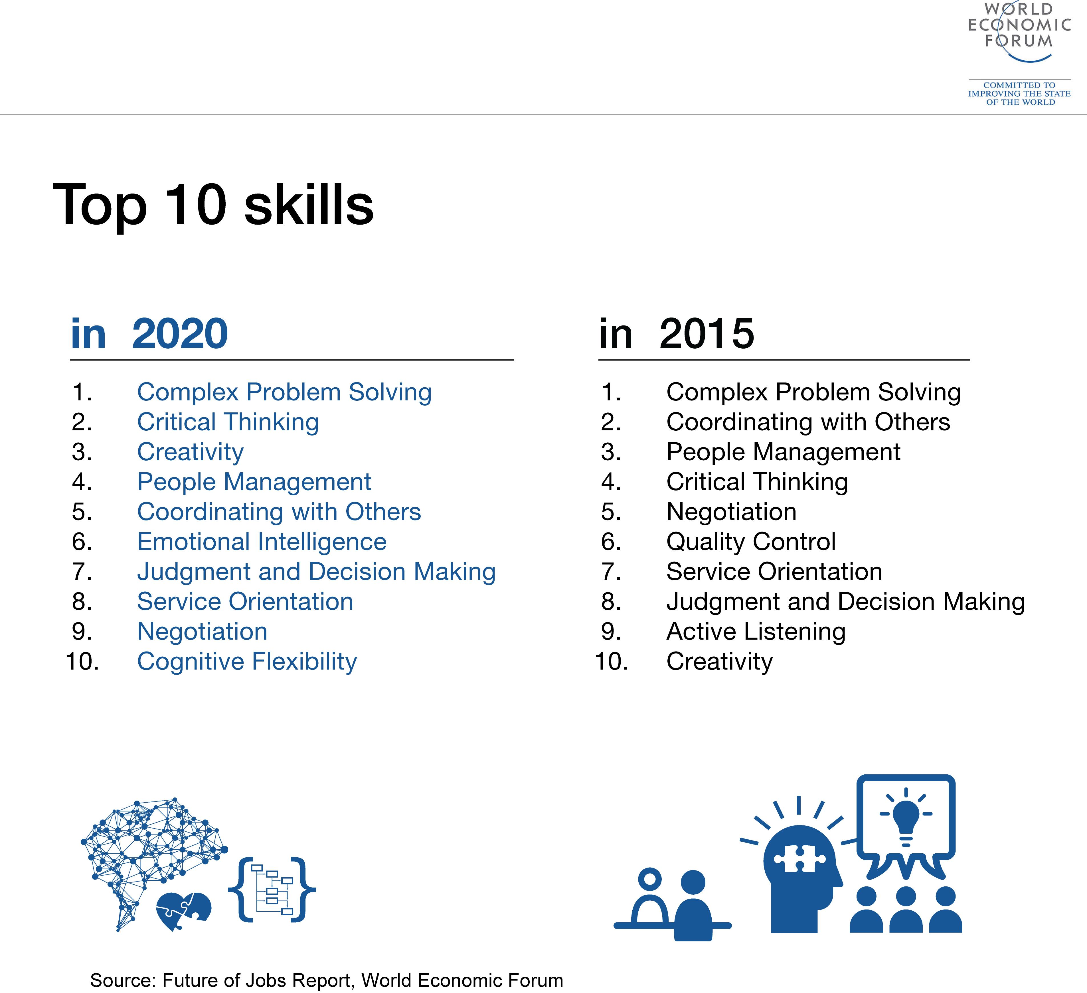 top10futureskills
