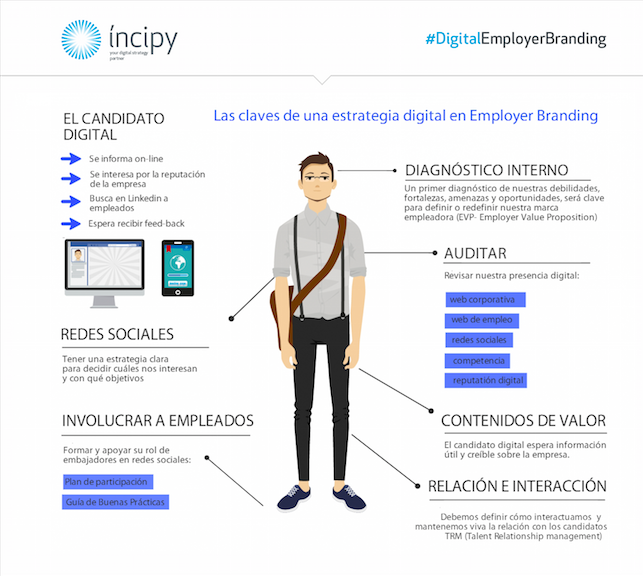 Digital Employer Branding
