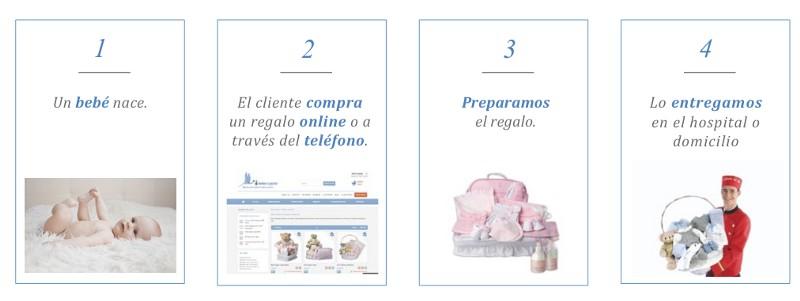 bebedeparis modelo negocio