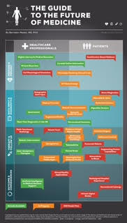 The Guide to the Future of Medicine