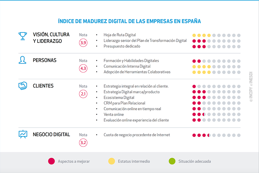 indice-madurez-digital-empresas-espana